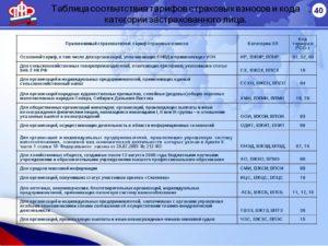 Код тарифа в РСВ-1 на 2019 год