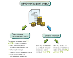 Для обеспечения заявки на участие в закупках можно заключить договор займа