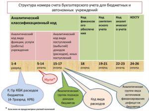 Структура плана счетов бюджетного учета