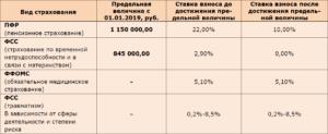 Начисление страховых взносов во внебюджетные фонды в 2019 году