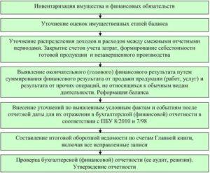 Инвентаризация имущества и обязательств организации