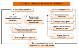 Как осуществляется временный перевод на другую работу