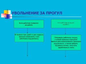 Пошаговая инструкция процедуры увольнения за прогулы