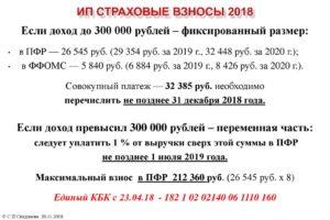 Фиксированные взносы ИП за себя в 2019 году
