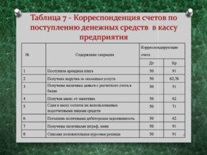 Таблица корреспонденции счетов бухгалтерского учета