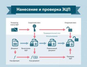 Создание, получение и применение усиленной квалифицированной электронной подписи