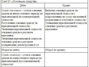Характеристика счета 01 в бухгалтерском учете