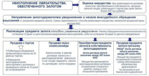 Что изменилось с 1 июля в порядке обращения взыскания на предмет залога и его реализации