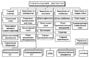 Какие задачи и обязанности у инженера-сметчика в строительной организации