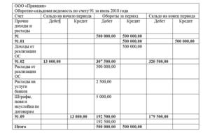Проводки по 91 счету бухгалтерского учета