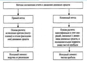Методы анализа движения денежных средств