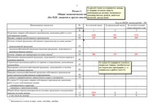 Инструкция по заполнению формы П-1 «Статистика»