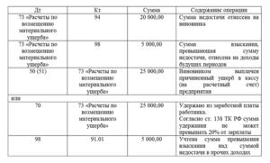 Проводки по 94 счету бухгалтерского учета