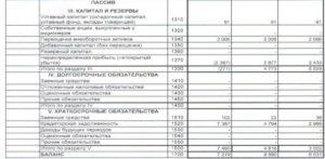 Строка заемного капитала в бухгалтерском балансе