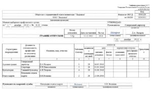 Правила ведения и принципы составления графика отпусков по форме Т7