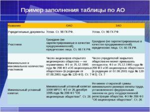 Учредительные документы ОАО, ПАО и ЗАО