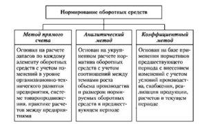 Методы нормирования оборотных средств