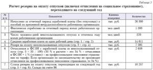 Формирование и начисление резерва на оплату отпусков