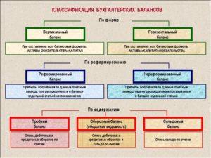 Виды бухгалтерского баланса, классификация и формы