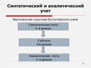 Синтетический и аналитический учет: что это такое