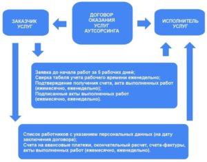Как составлять договор аутсорсинга на оказание услуг