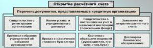 Перечень необходимых документов для открытия расчетного счета