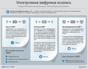 Особенности получения электронной подписи для юридических лиц