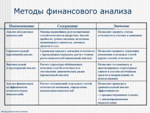 Основные методы анализа финансовой отчетности