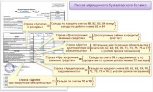 Пример заполнения упрощенного баланса для УСН