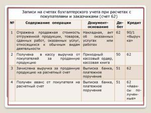 Счет 62 в бухгалтерском учете