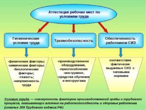 Организация и проведение аттестации рабочих мест