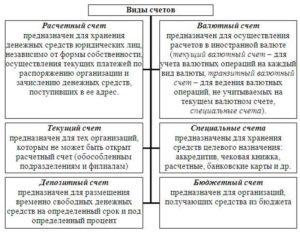 Виды счетов: расчетный, корреспондентский, лицевой и текущий