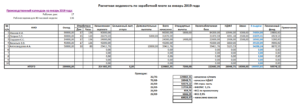 Онлайн-калькулятор расчета заработной платы по окладу