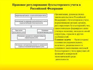 Понятие организации бухгалтерского учета на предприятии в РФ
