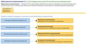 Назначение и деятельность конкурсного управляющего при банкротстве
