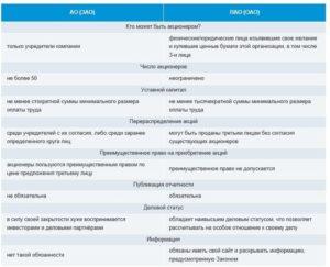 Отличия ООО, ОАО, ПАО и ЗАО