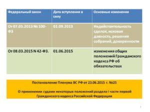 Восьмой блок поправок в ГК РФ. Как поменялись общие положения об обязательствах