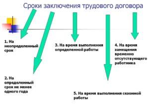 О моменте заключения трудового договора и моменте начала работы