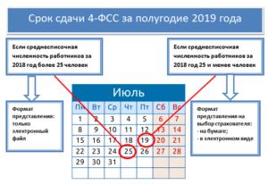 Сроки сдачи 4-ФСС в 2019 году