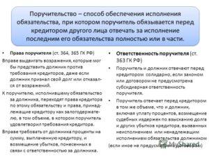 Должник исключен из ЕГРЮЛ. Влечет ли это за собой автоматическое прекращение обязательств залогодателя и поручителя