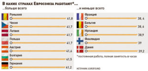 Статистика. В какой стране меньше всех работают?