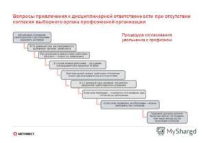 Увольнение без согласия профкома: правовые последствия