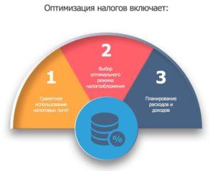 Налоговая оптимизация с помощью иностранных компаний в российском бизнесе