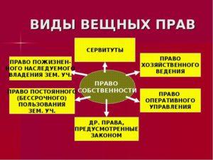Вещное право в гражданском законодательстве