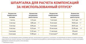 Правила расчета компенсации сотруднику за неиспользованный отпуск при увольнении в 2019-2019 году