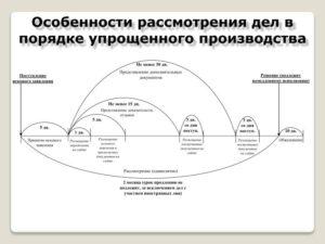 Как рассматривают дела в порядке упрощенного производства