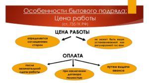 пример и особенности договора бытового подряда