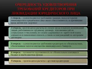 Оспаривание кредиторами ликвидации юридического лица