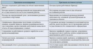 Командировка и вахтовый метод работы: тест на совместимость