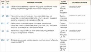 Счет 52 бухгалтерского учета: пример и проводки